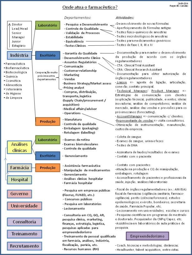 Áreas do Farmacêutico